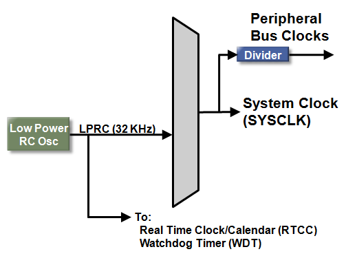 PIC32MZ Oscillator - Low-Power RC Oscillator - Developer Help
