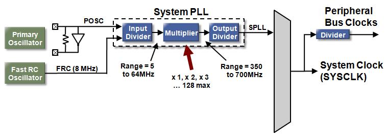 spll_mult pic32mz oscillator system pll developer help  at readyjetset.co