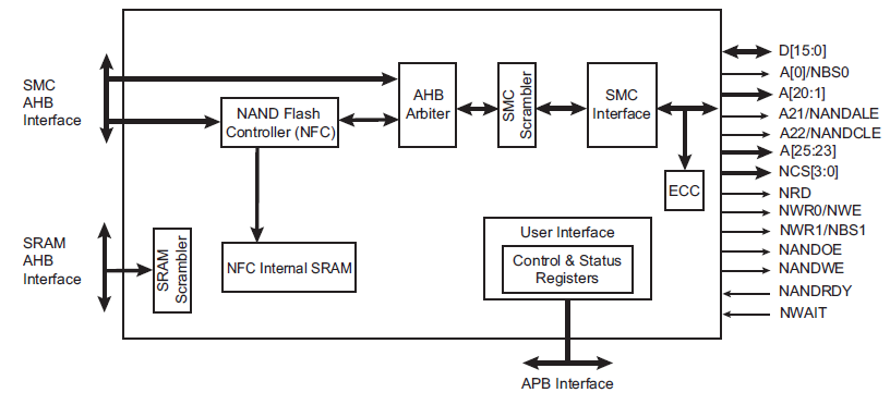 hsmc_block_diagram.png