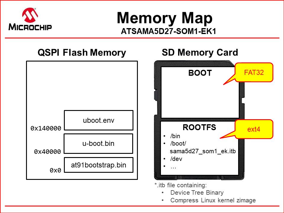 memory_map.png