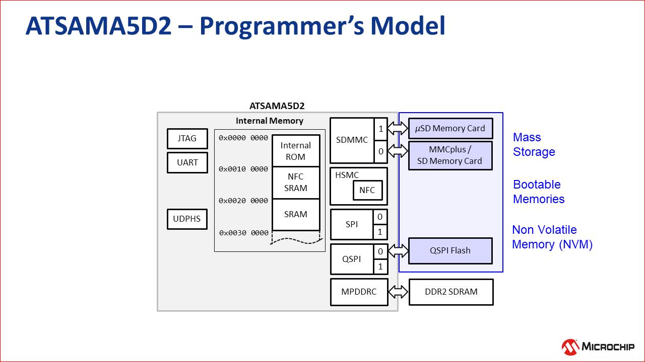 atsama5d2_programmers_model.png
