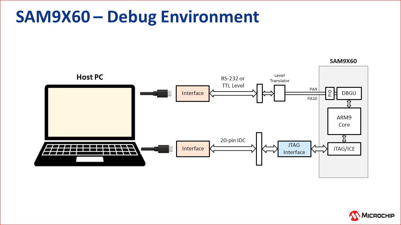 sam9x60_debug_environment.png