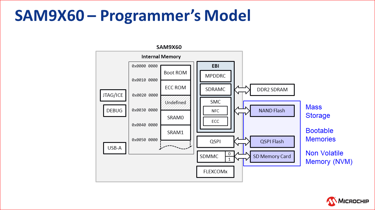 sam9x60_programmers_model.png