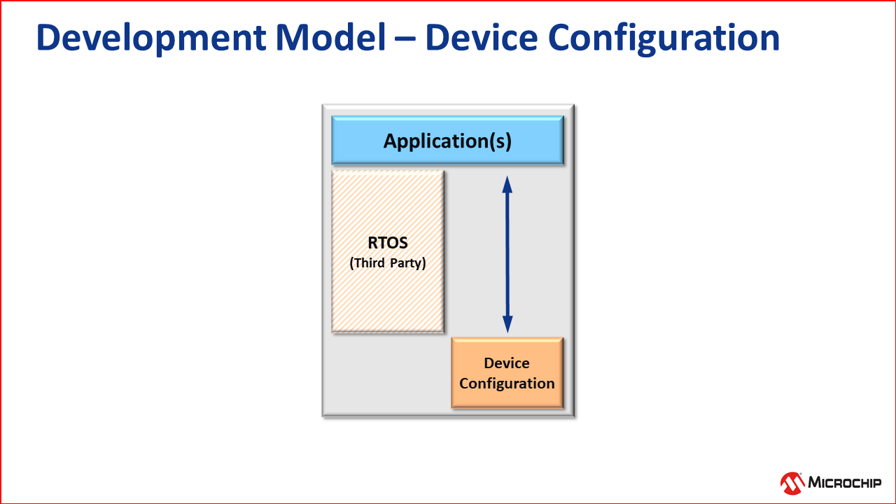 dev_model_device_config.png