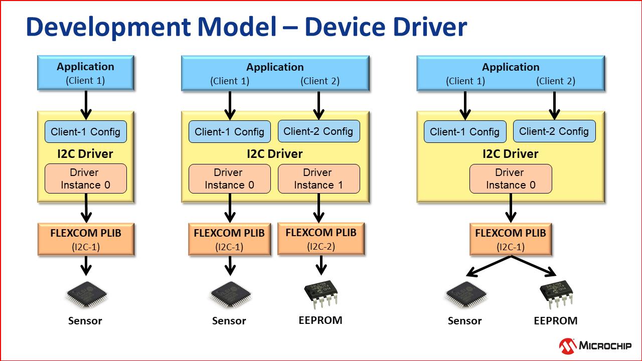 dev_model_drivers_2.png