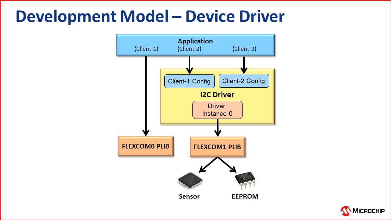 dev_model_drivers_3.png