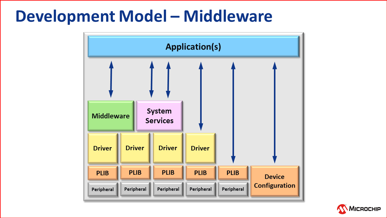 dev_model_middleware.png