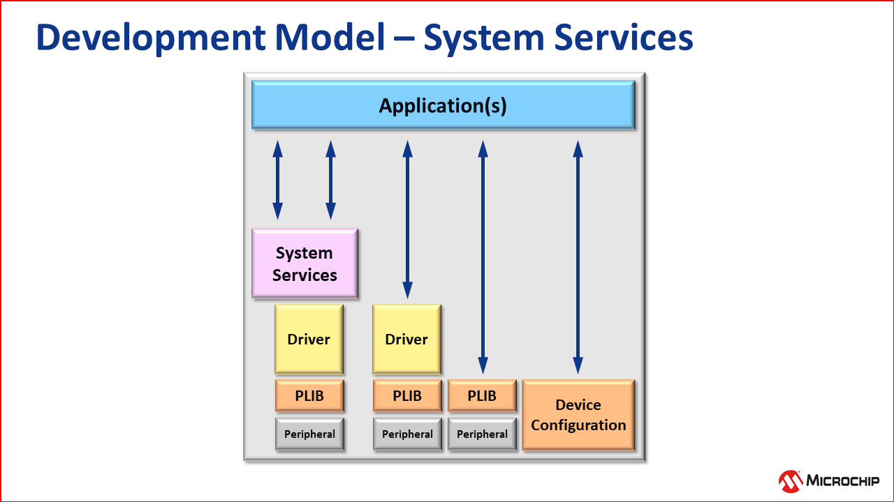 dev_model_services.png