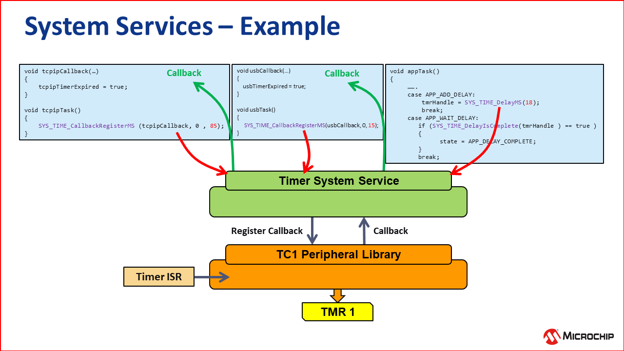 system_services_example.png