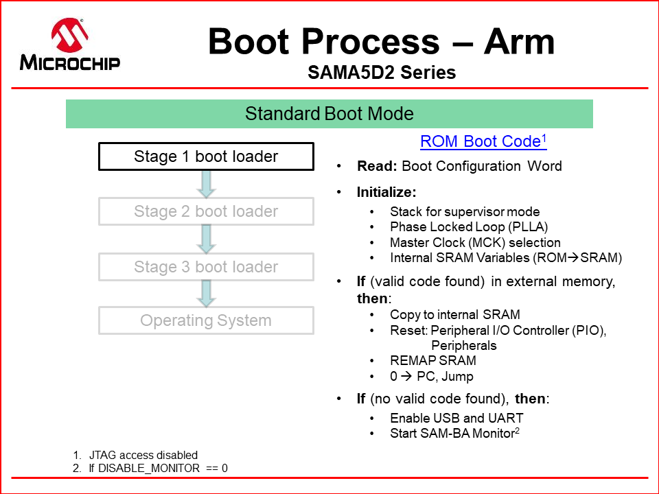 Boot_Process_SAMD2A5.png