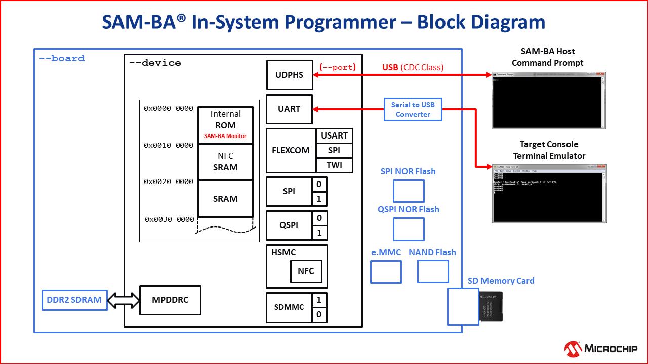 SAM-BA_Block_Diagram.png