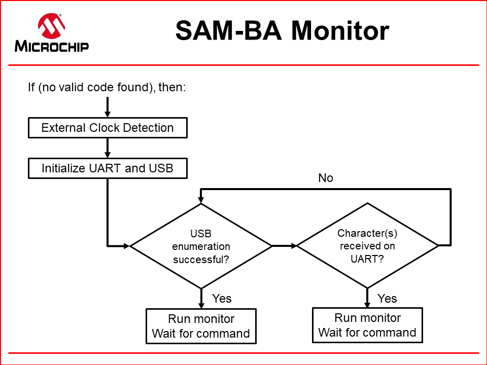 SAM_BA_Monitor.png
