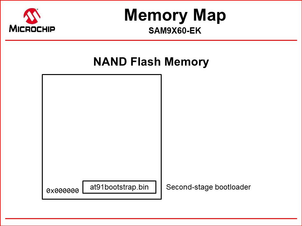 nand_memory_map_at91bootstrap.png