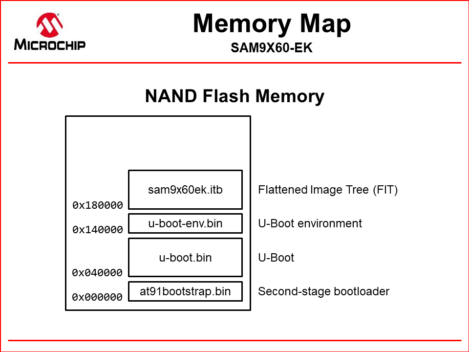 nand_memory_map_fit.png