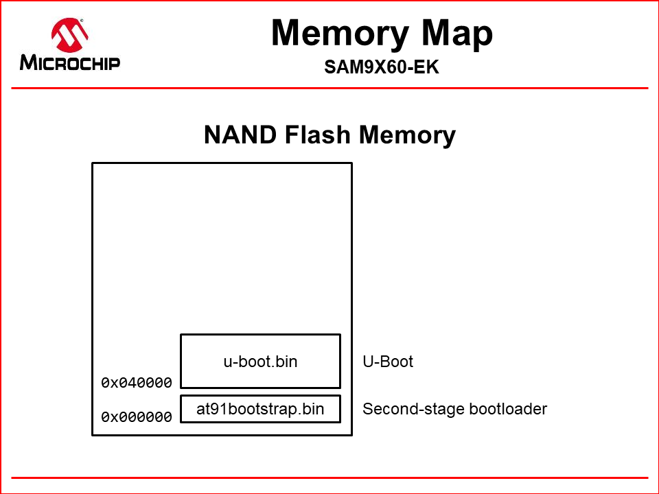 nand_memory_map_uboot.png