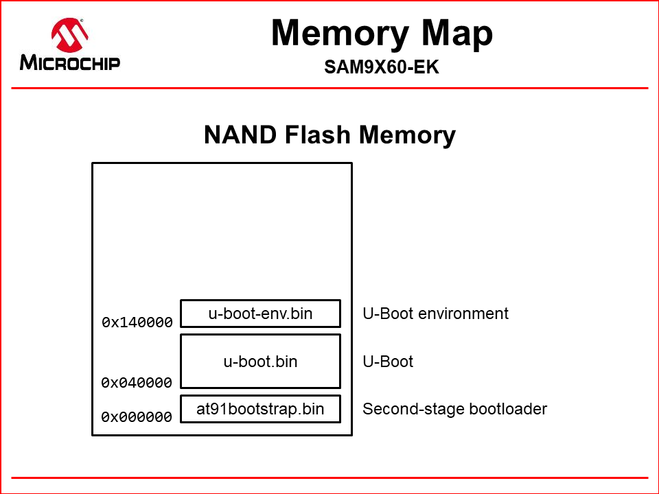 nand_memory_map_ubootenv.png