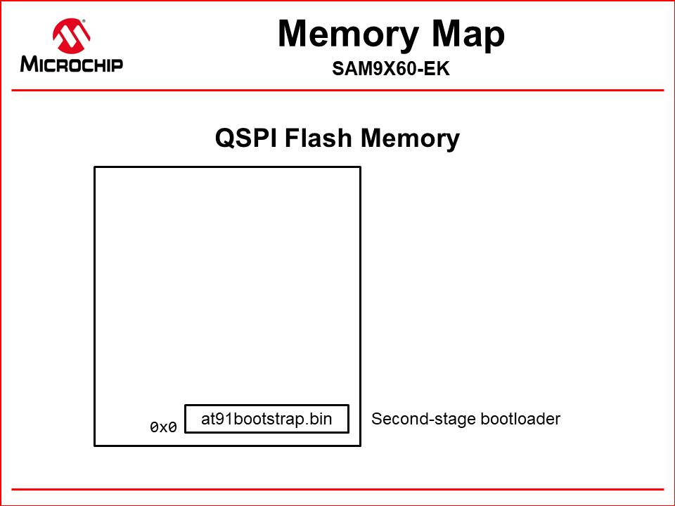 qspi_memory_map_at91bootstrap.png
