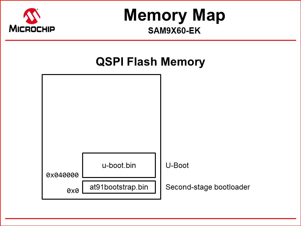 qspi_memory_map_uboot.png