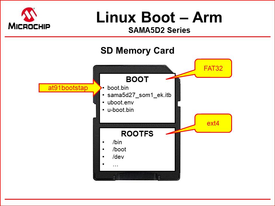 Boot Process - SAMA5D2 Series - Developer Help