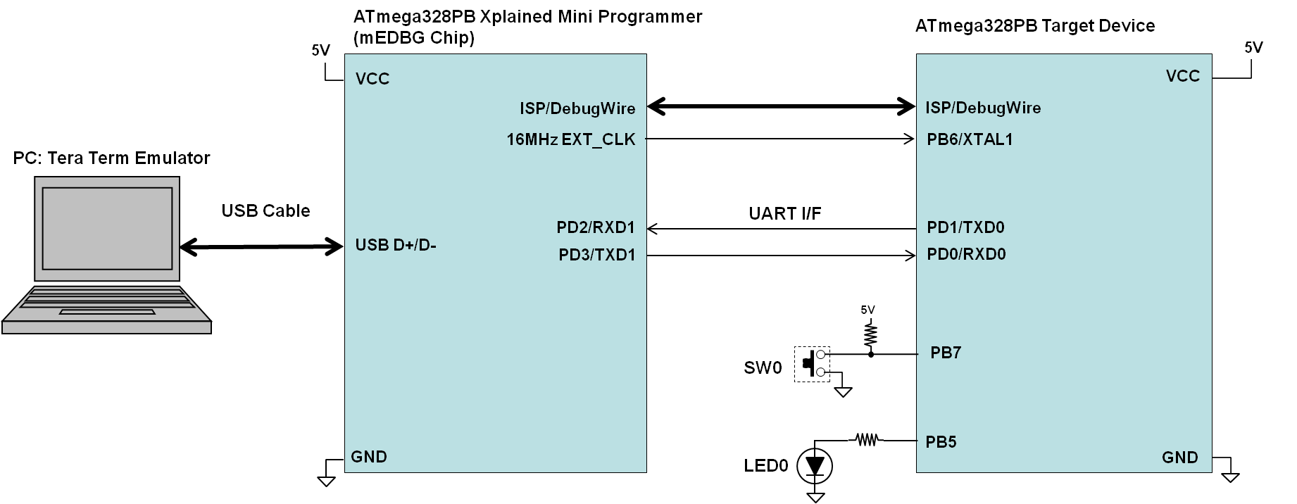 xplained-mini-connection-diagram-teraterm.png