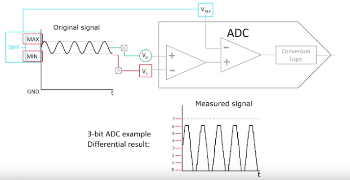 AVR® ADC Differential Mode - Developer Help