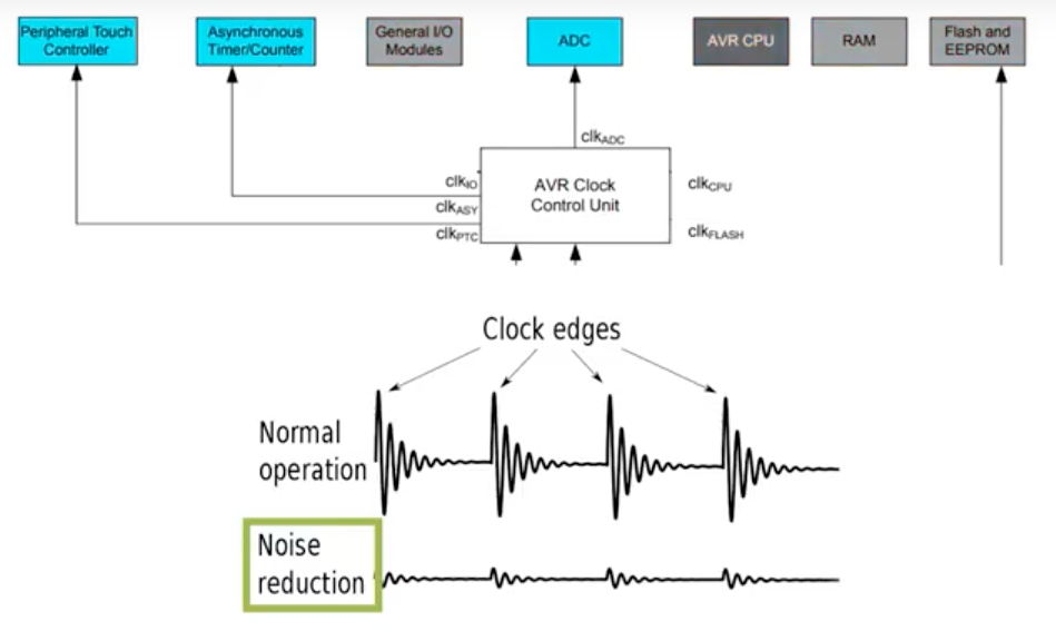 AVR® ADC Noise Reduction Mode - Developer Help
