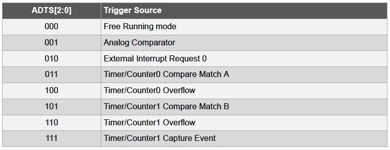 AVR® Analog to Digital Convertor Operating Modes - Developer Help