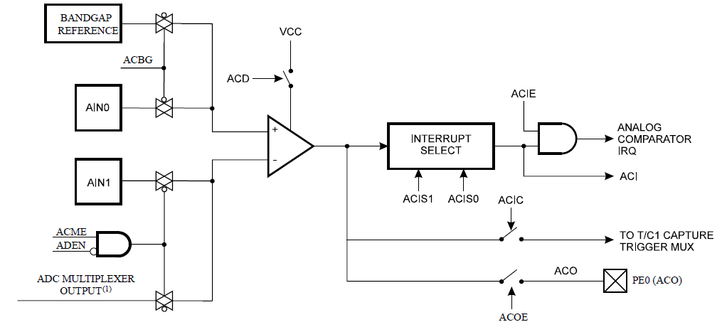 Analog Comparator Voltage Reference Overview - Developer Help