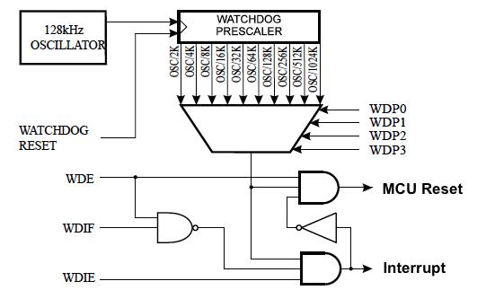 AVR® Watchdog Timer - Developer Help