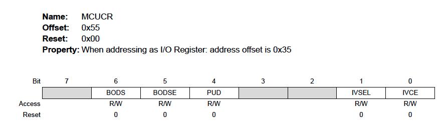 Digital Input/Output Ports on AVR - Developer Help