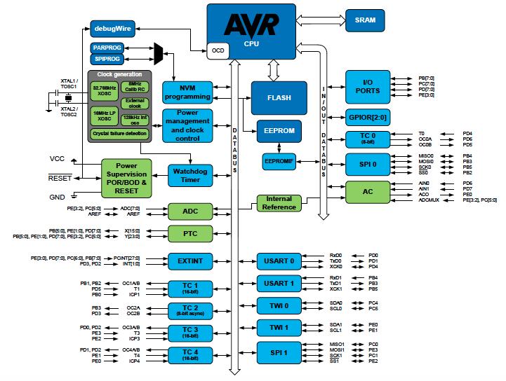 AVR Memory - Developer Help