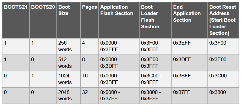 Read While Write Flash Memory on AVR® - Developer Help