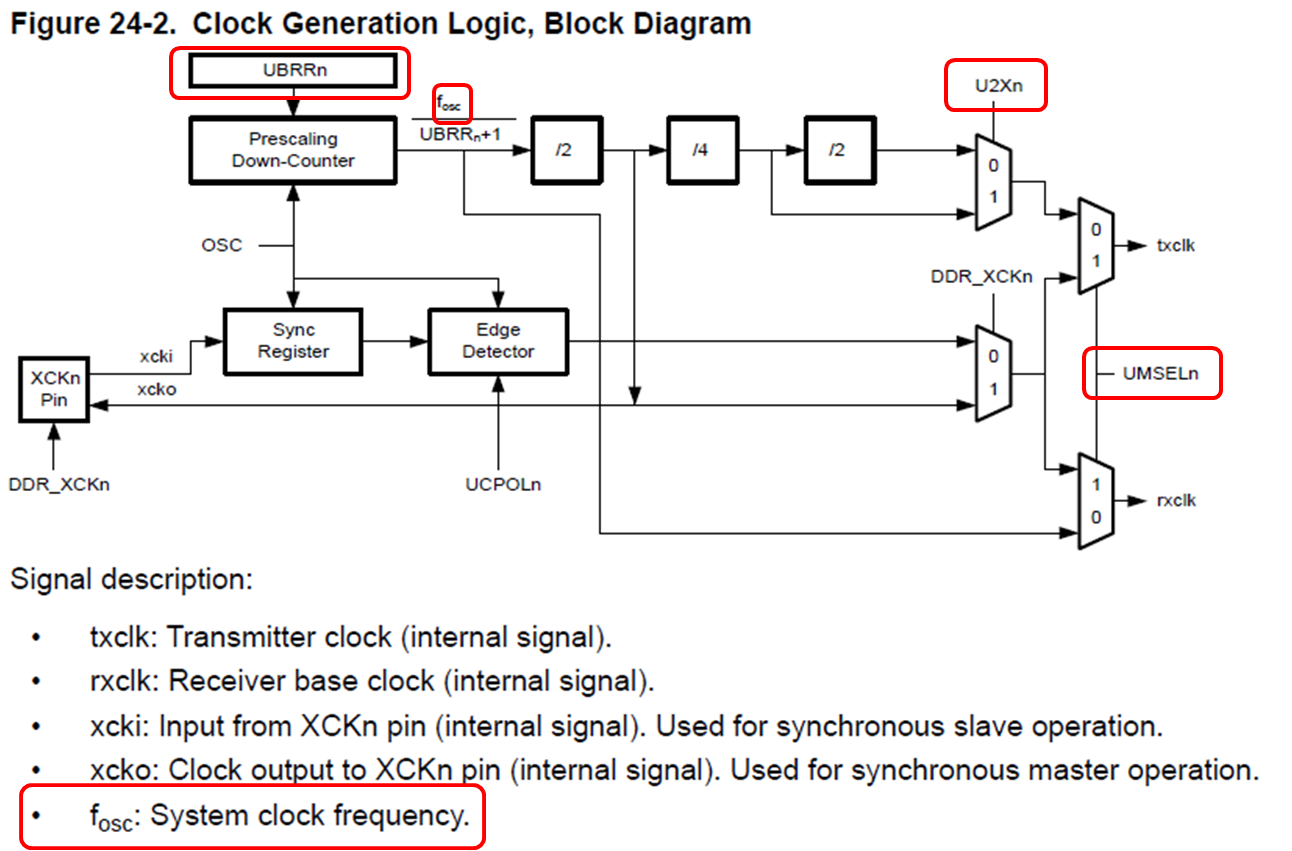 Megaavr Usart Configuration Developer Help Master Logic Diagram Clock Generator
