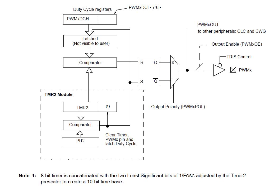 10-Bit Pulse Width Modulation (PWM) - Developer Help