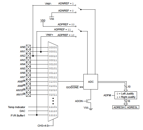 Analog To Digital Converter Adc Developer Help