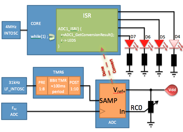 8-Bit ADC Auto Convert using Timer 6 - Developer Help