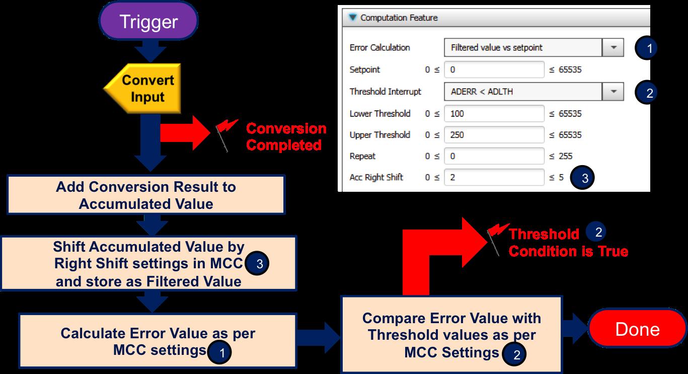 Analog to Digital Converter with Computation - Developer Help