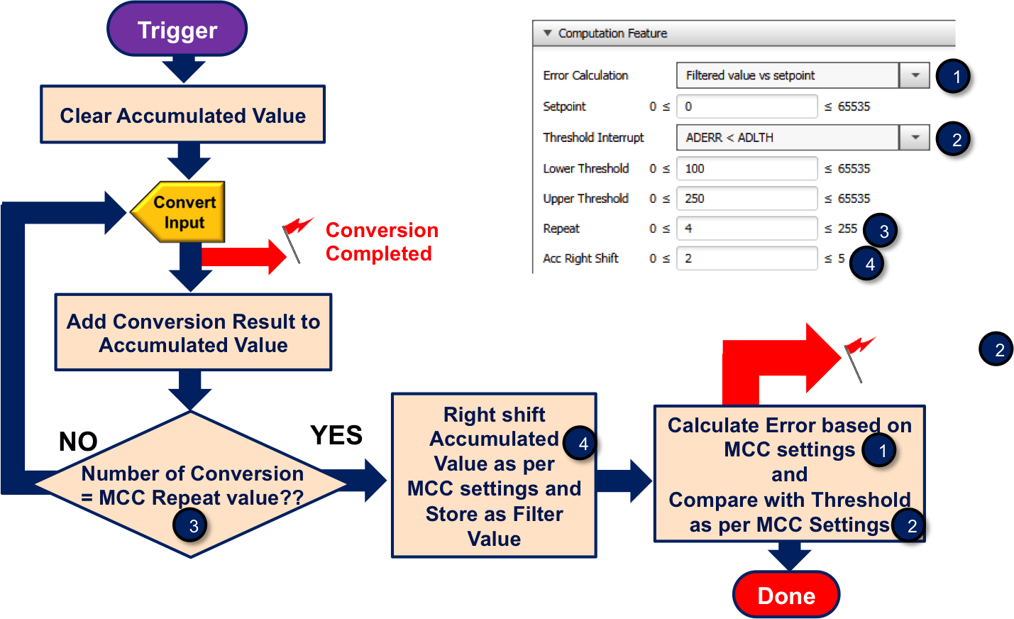 Analog To Digital Converter With Computation Developer Help Analogue Conversion Tutorial Circuits Sequential Logic This Means That In A Single All The Data Samples Are Accumulated Up Set Adrpt And When Adcnt Matches Adprt Value