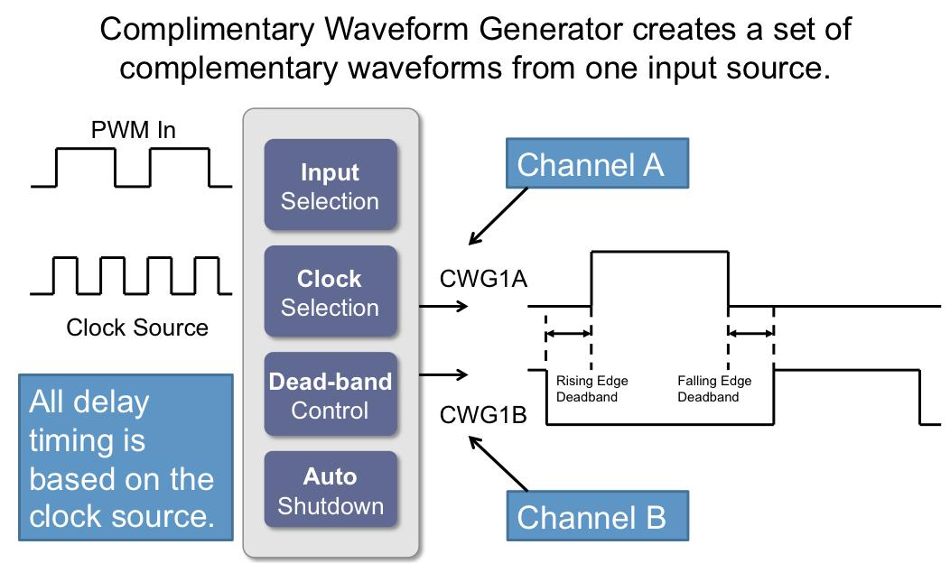 CWG: Complementary Waveform Generator - Developer Help