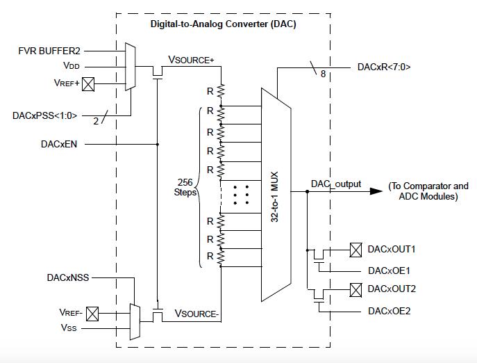 Digital to Analog Converter (DAC) Module - 8-bit MCU