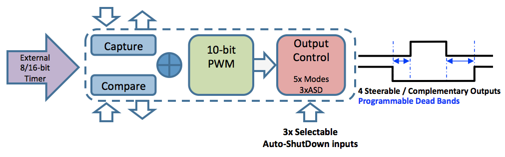 Pulse Width Modulation (PWM) - Developer Help
