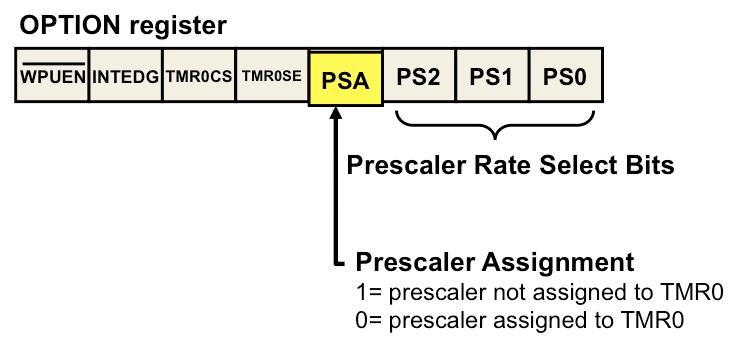 Timer0 - Developer Help