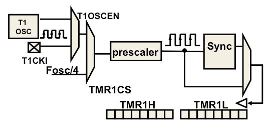 Timer1 - Developer Help