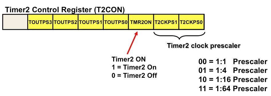 Timer2/4/6 - Developer Help