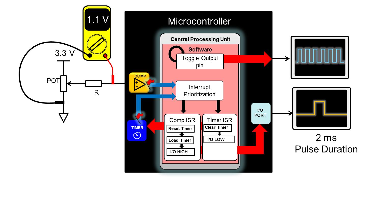 Pic18f1220 Potentiometer Circuit Schematic