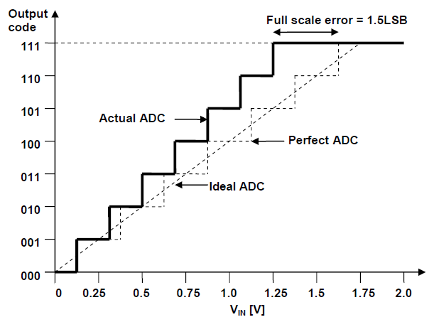 adc-full-scale-error.PNG