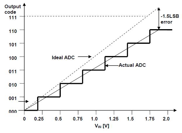 adc-gain-error-negative.PNG
