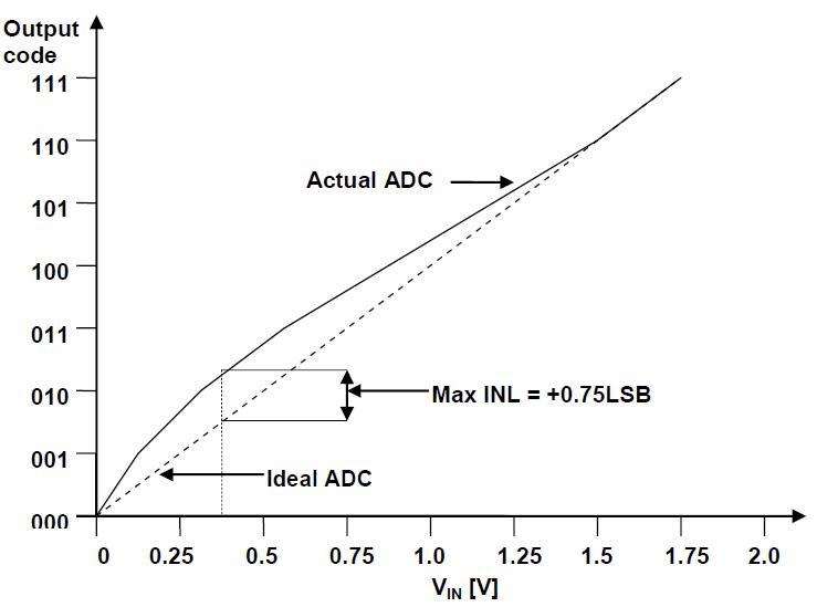 ADC Integral Nonlinearity (INL) - Developer Help