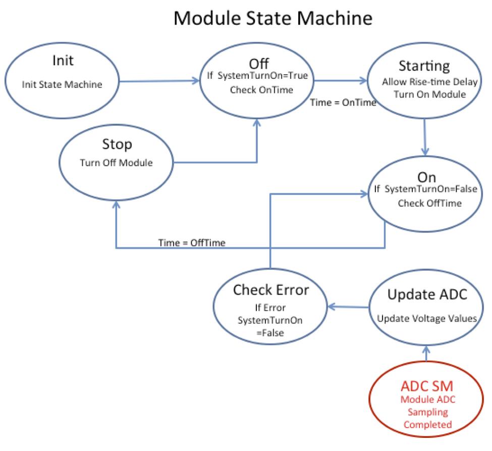 AN2039 Firmware Implementation - Developer Help