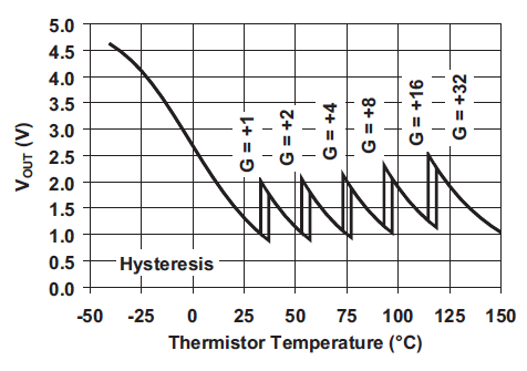 thermocouple-circuit-pga-graph.PNG